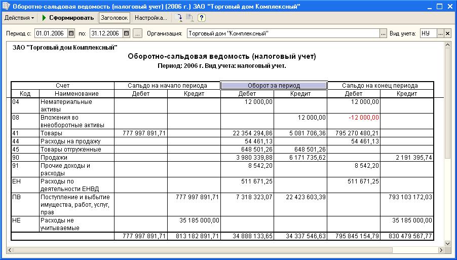 Бухгалтерский и налоговый учет налог на прибыль