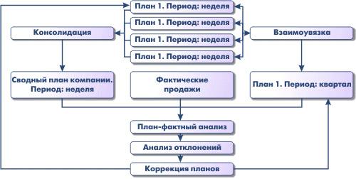 План продаж и производства